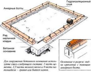 Ленточный фундамент под теплицу