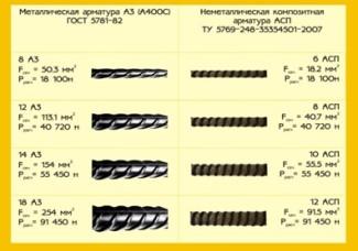 Разновидности арматуры