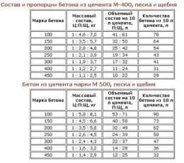 Состав и пропорции бетона из цемента м-400, песка и щебня