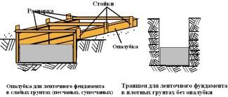 Строительство фундамента для теплицы