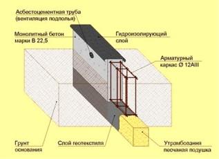 Структура ленточного фундамента