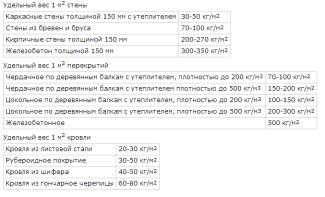 Таблица для определения веса дома