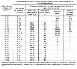 Таблица прочности бетона в зависимости от марок
