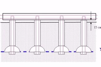 Вот таким образом выглядит принципиальная схема свайно-ленточного фундамента