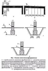 Инструкция по ремонту ленточного фундамента