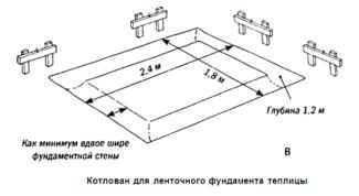 Котлован для ленточного фундамента теплицы