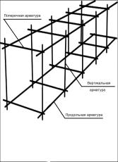 Металлический армирующий каркас для фундамента схема