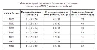 Таблица пропорций компонентов бетона при использовании цемента марки М400 (цемент, песок, щебень)