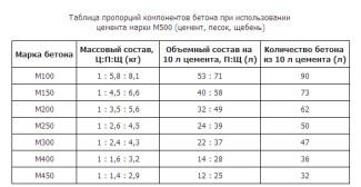 Таблица пропорций компонентов бетона при использовании цемента марки М500 (цемент, песок, щебень)