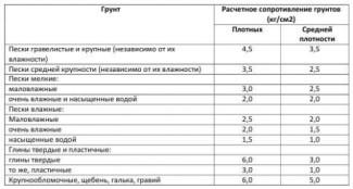 Таблица расчетного сопротивления грунта