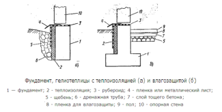 Фундамент для теплицы с тепло и влагоизоляцией изоляцией