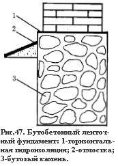 Бутобетонный ленточный фундамент - схема
