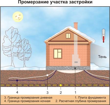 Глубина промерзания грунта СНИП