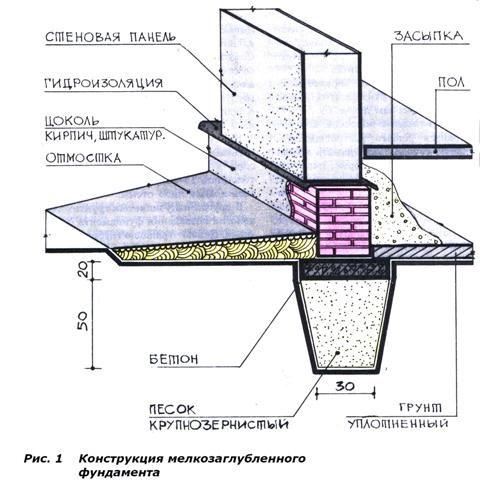 Гидроизоляция мелкозаглублённого фундамента пропитывающая гидроизоляция для бетона купить