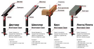 Образцы конструкция, которые укладывают на основание винтовых свай