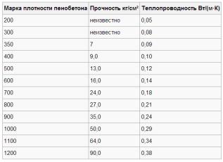 Показатели теплоизляционных свойств и прочности пенобетонных блоков