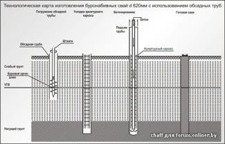 Принцип установки буронабивных свай