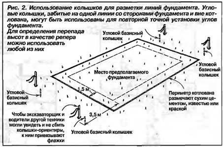 Картинки по запросу разметка фундамента как сделать