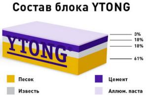 Состав блока Ytong