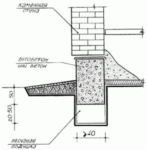 Строительство бутобетонного фундамента