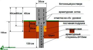 Схема железобетонного фундамента