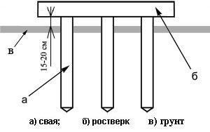 Схема надземного ростверка