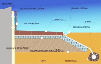 Схема утепления фундамента пенополистиролом
