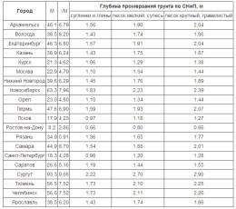 Таблица - глубина промерзания грунта СНИП