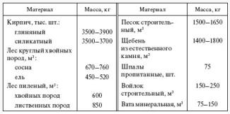 Таблица для расчета массы дома