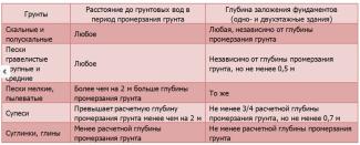 Таблица для расчета нагрузки на фундамент