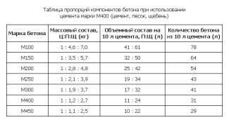 Таблица пропорций компонентов бетона при использовании марки бетона М400
