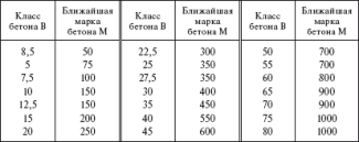 Таблица прочности бетона