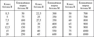 Таблица - разновидности бетона для фундамента