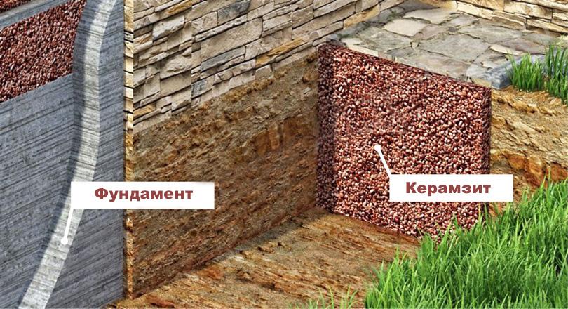Утепление фундамента дома керамзитом