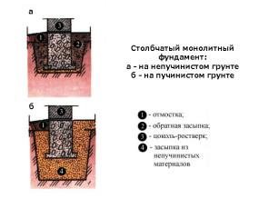 Варианты установки столбчатого фундамента на различных типах грунта