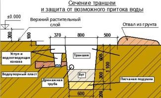 Идеальная схема траншеи под фундамент