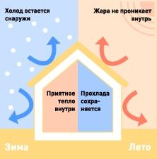 Комфортные условия вашего дома напрямую зависят от правильно подобранного материала