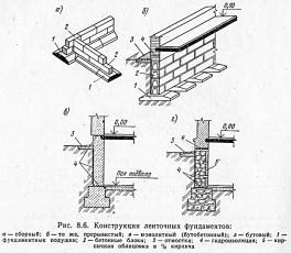 Конструкции ленточных фундаментов
