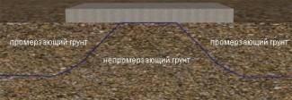 Образец промерзающего грунта