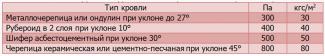 Определяем вес кровли для расчета нагрузки