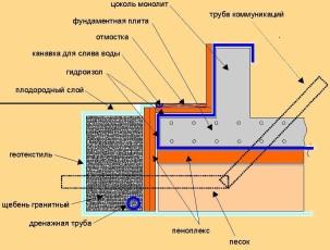 Плитный фундамент схема изнутри