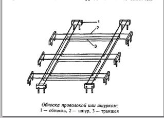 Разметка с помощью проволоки или нитки