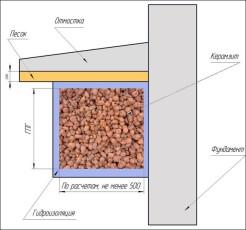 Схема утепления фундамента с помощью керамзита