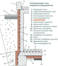 Схема утепления фундамента