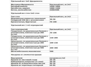 Таблица для расчета удельного веса бани