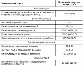 Таблица допустимой нагрузки на фундамент