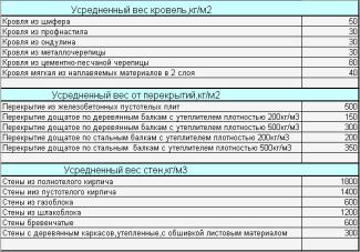 Таблица нагрузок на фундамент