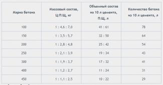 Таблица состава и пропорций бетона М100-М450