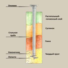 Элементы стержня винтовой сваи