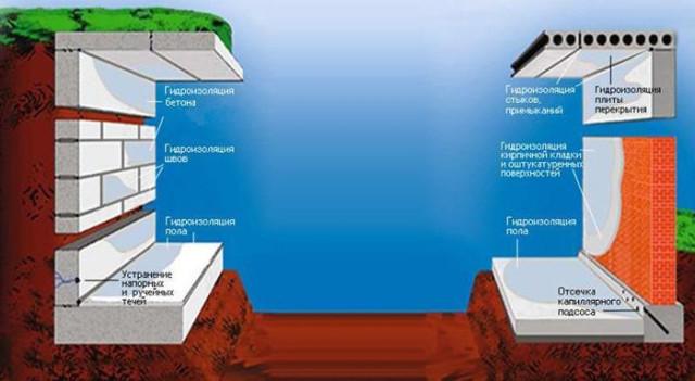 Жидкое стекло активно используется для улучшения гидроизоляции